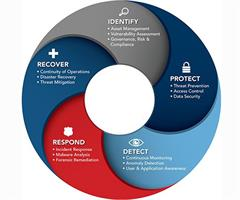 cyber-security-wheel-
