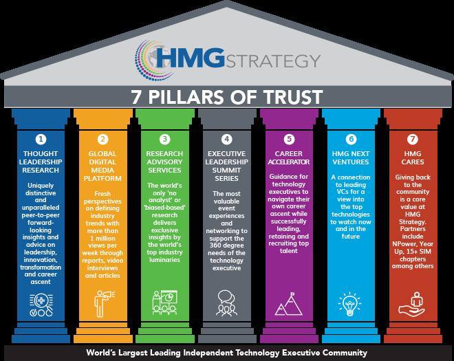 7-Pillars-Of-Trust